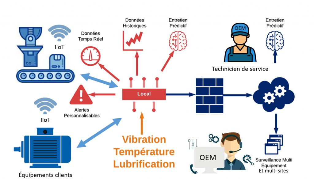 Comment l'Internet des Objets Industriels (IIoT) transforme-t-il les modèles d'affaires des équipementiers (OEM)?