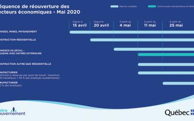 Communiqué du Ministère Économie et Innovation:   Modalités de réouverture